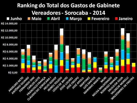 Gráfico de comparação do Total dos Gastos com Gabinete em 2014
