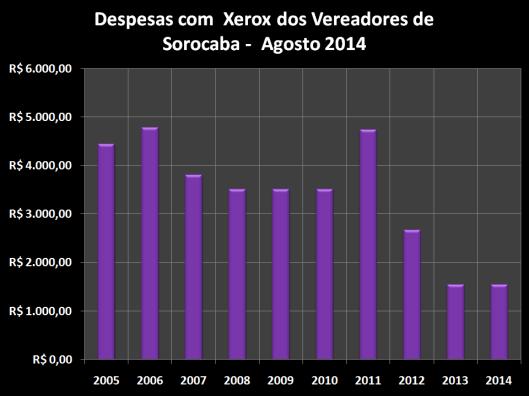 Despesas de Gabinete de Agosto de 2006 à 2014 – Xerox