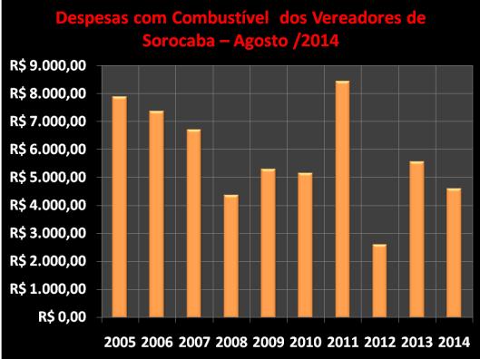 Despesas de Gabinete de Maio de 2006 à 2014 – Combustível