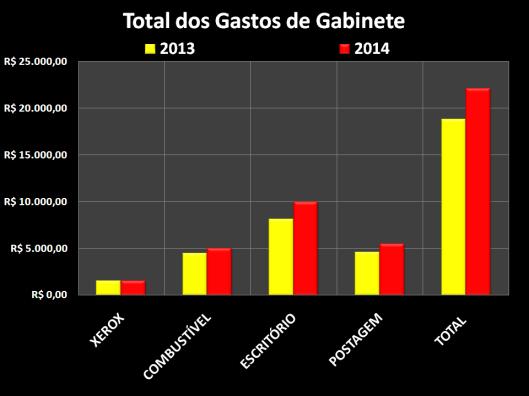Gastos de Gabinete dos vereadores em Novembro 2014