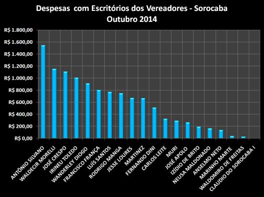 Gráfico dos gastos com Materiais de Escritórios - Outubro