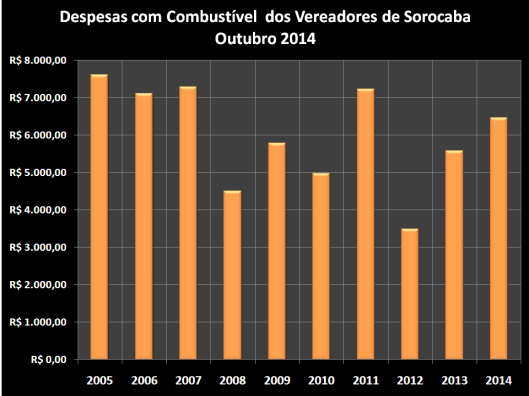 Despesas de Gabinete de Outubro de 2006 à 2014 – Combustível