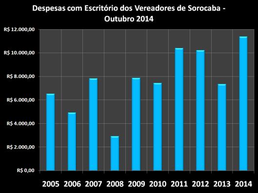Despesas de Gabinete de Março de 2006 à 2014 – Escritórios