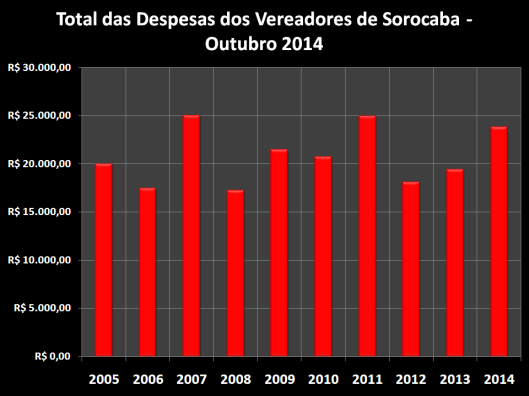 Total das Despesas de Gabinete de Outubro de 2006 à 2014