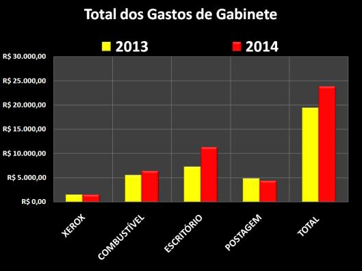 Gastos de Gabinete dos vereadores em Outubro 2014