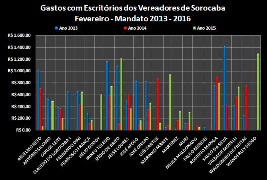 Comparação dos gastos com Escritório entre os anos de 2013, 2014 e 2015 – Fevereiro