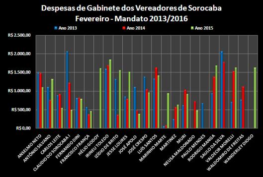 Comparação dos gastos com Despesas de Gabinete entre os anos de 2013, 2014 e 2015 – Fevereiro