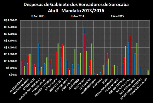 Comparação dos gastos com Despesas de Gabinete entre os anos de 2013, 2014 e 2015 – Abril