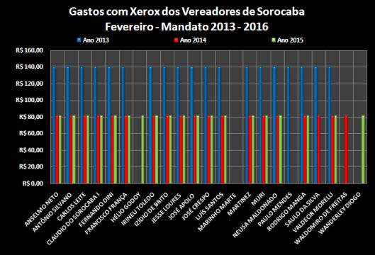 Comparação dos gastos com Xerox entre os anos de 2013, 2014 e 2015 – Fevereiro