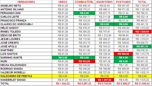 Gastos de Despesas de Gabinete dos Vereadores de Sorocaba em Fevereiro 2015
