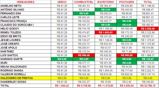 Gastos de Despesas de Gabinete dos Vereadores de Sorocaba em Março 2015