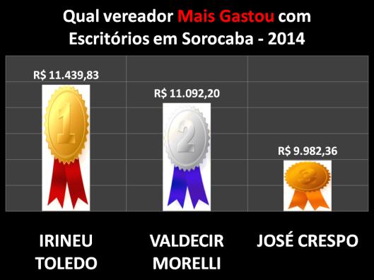 Quem mais gastou com Materiais de Escritórios em 2014