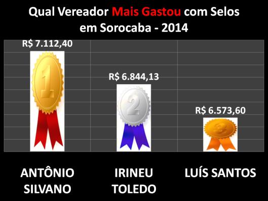 Quem mais gastou com Selos em 2014