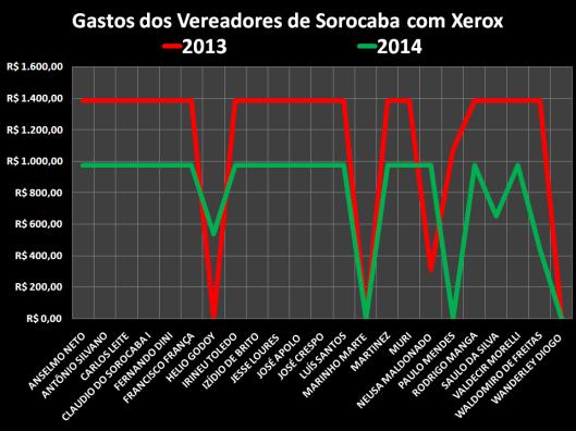 Gastos dos Vereadores de Sorocaba com Xerox nos anos de 2013 e 2014