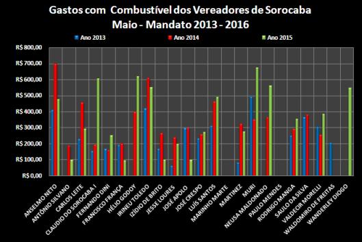 Comparação dos gastos com Combustível entre os anos de 2013, 2014 e 2015 – Maio