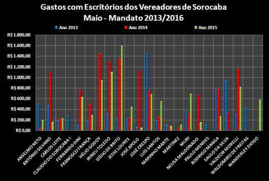 Comparação dos gastos com Escritório entre os anos de 2013, 2014 e 2015 – Maio