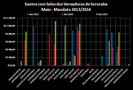 Comparação dos gastos com Selos entre os anos de 2013, 2014 e 2015 – Maio