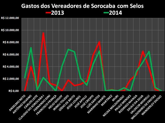 Gastos dos Vereadores de Sorocaba com Selos nos anos de 2013 e 2014
