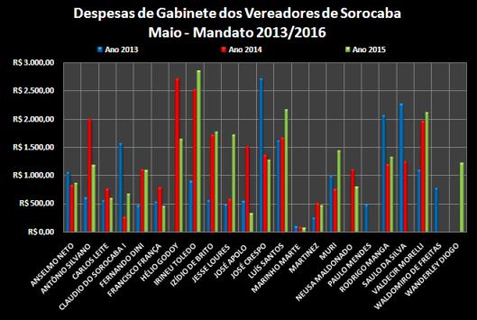 Comparação dos gastos com Despesas de Gabinete entre os anos de 2013, 2014 e 2015 – Maio