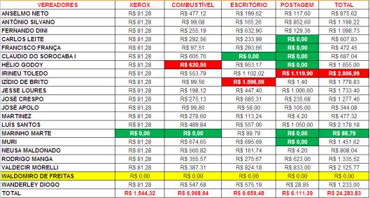 Gastos de Despesas de Gabinete dos Vereadores de Sorocaba em Maio 2015