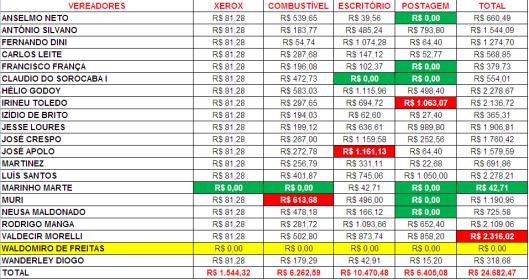 Gastos de Despesas de Gabinete dos Vereadores de Sorocaba em Abril 2015