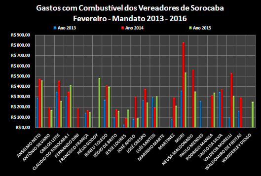 Comparação dos gastos com Combustível entre os anos de 2013, 2014 e 2015 – Fevereiro
