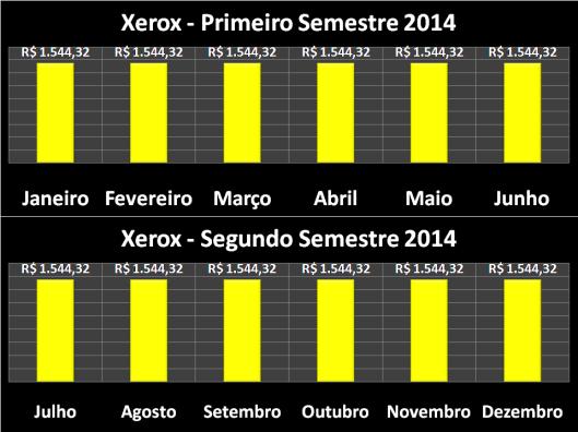 Gastos com Xerox dos Vereadores de Sorocaba em 2014