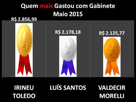 Gráfico dos Vereadores de Sorocaba que mais gastou com Despesas de Gabinete - Maio 2015