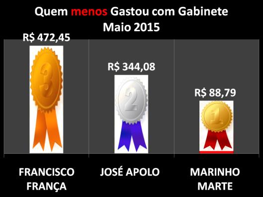 Gráfico dos Vereadores de Sorocaba que menos gastou com Despesas de Gabinete - Maio 2015