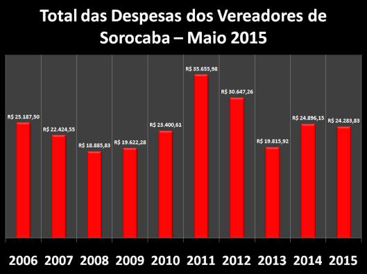 Total das Despesas de Gabinete de Maio de 2006 à 2015