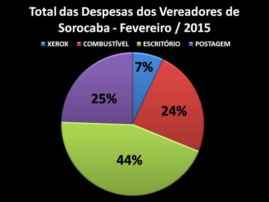 Gráfico dos Gastos de Gabinete de Vereadores por quesitos %