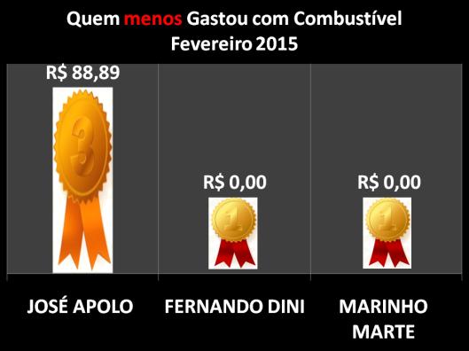 Gráfico dos Vereadores que Menos Gastaram com Combustíveis em Fevereiro de 2015