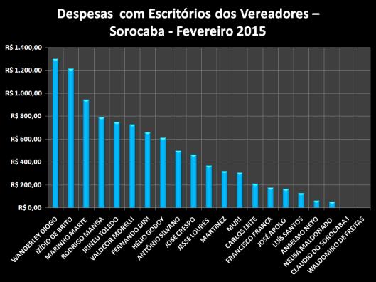 Gráfico dos gastos com Materiais de Escritórios em Fevereiro de 2015