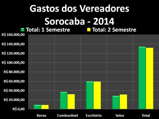 Gastos dos vereadores de Sorocaba com Despesas de Gabinete em 2014