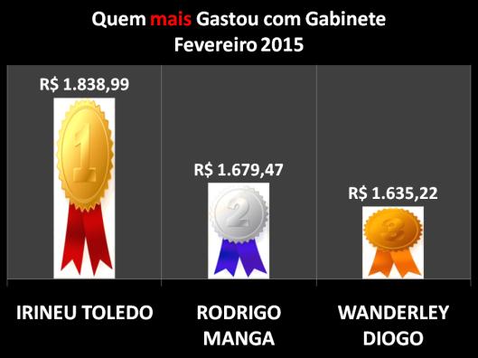 Gráfico dos Vereadores de Sorocaba que mais gastou com Despesas de Gabinete - Fevereiro 2015