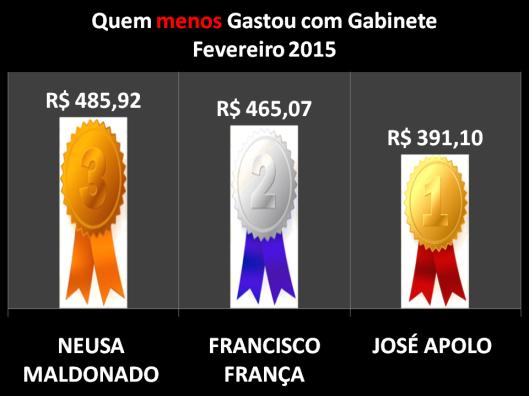 Gráfico dos Vereadores de Sorocaba que menos gastou com Despesas de Gabinete - Fevereiro 2015
