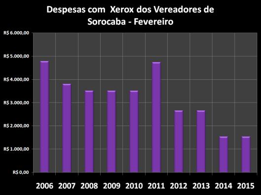 Despesas de Gabinete de Fevereiro de 2006 à 2015 – Xerox
