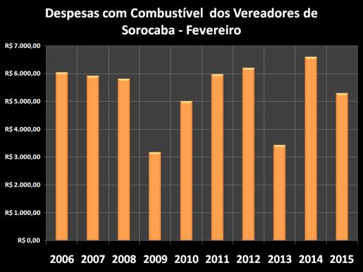 Despesas de Gabinete de Fevereiro de 2006 à 2015 – Combustível