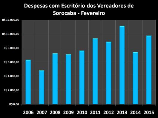Despesas de Gabinete de Fevereiro de 2006 à 2015 – Escritórios