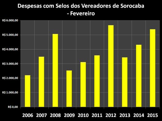 Despesas de Gabinete de Fevereiro de 2006 á 2015 – Selos