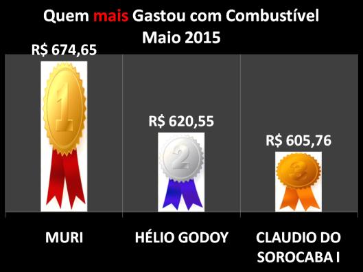 Gráfico dos vereadores campeões do gastos com Combustíveis em Maio de 2015