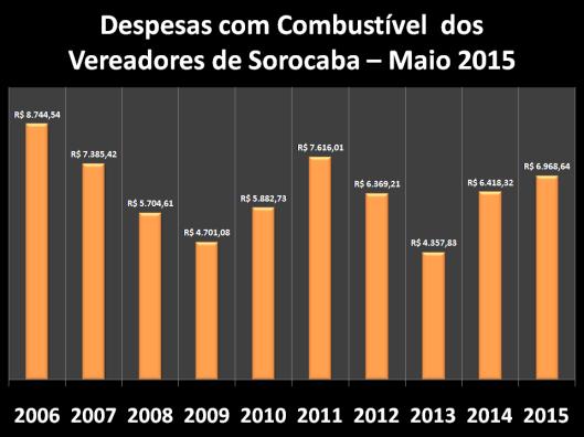 Despesas de Gabinete de Maio de 2006 à 2015 – Combustível