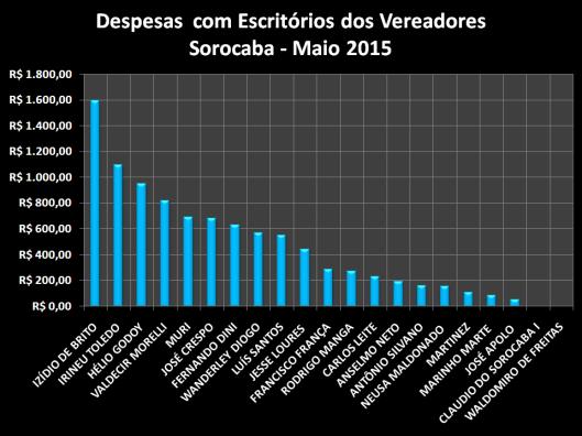 Gráfico dos gastos com Materiais de Escritórios em Maio de 2015