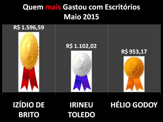 Gráfico dos vereadores de Sorocaba que mais gastaram com Materiais de Escritórios em Maio de 2015