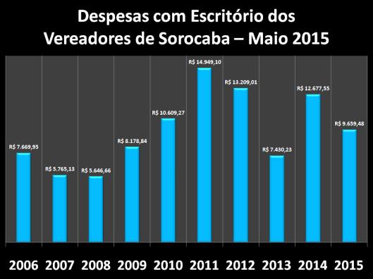 Despesas de Gabinete de Maio de 2006 à 2015 – Escritórios