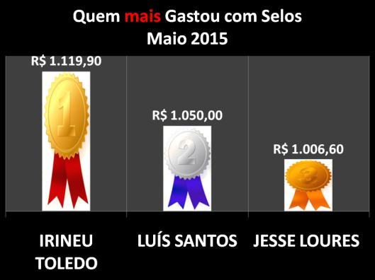 Gráfico dos vereadores que mais gastaram com Postagens / Selos em Maio de 2015