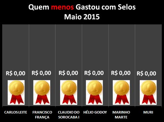 Gráfico dos vereadores que menos gastaram com Postagens / Selos em Maio de 2015