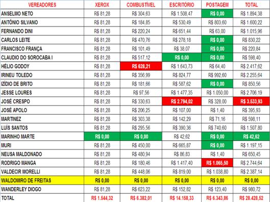 Gastos de Despesas de Gabinete dos Vereadores de Sorocaba em Junho 2015