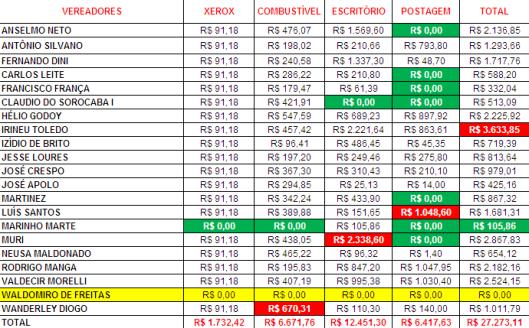 Gastos de Despesas de Gabinete dos Vereadores de Sorocaba em Agosto 2015