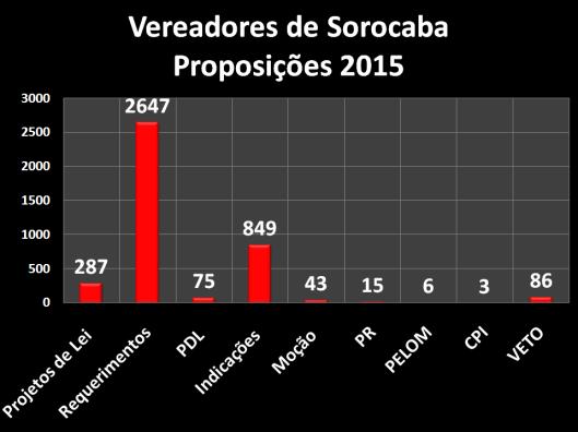 Proposições dos Vereadores de Sorocaba em 2015